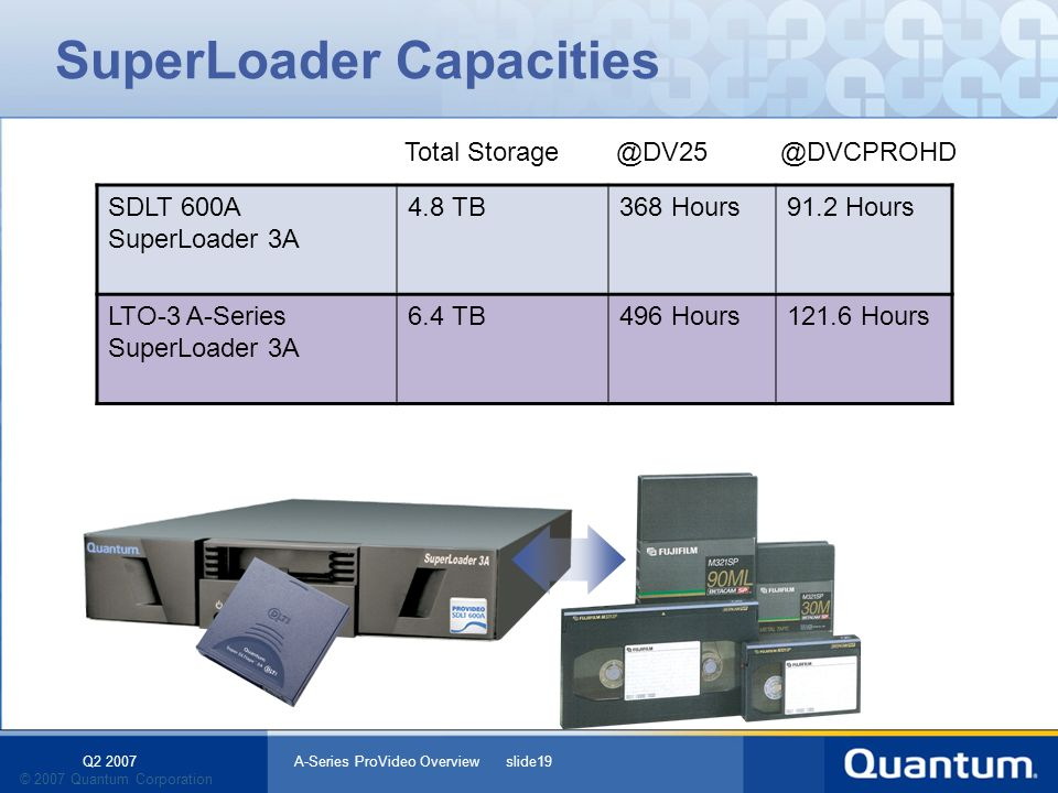 Q2 2007 A-Series ProVideo Overview slide19 © 2007 Quantum Corporation SuperLoader Capacities Total Storage@DV25 @DVCPROHD 2GB/m 4GB/m SDLT 600A SuperLoader 3A 4.8 TB368 Hours91.2 Hours LTO-3 A-Series SuperLoader 3A 6.4 TB496 Hours121.6 Hours