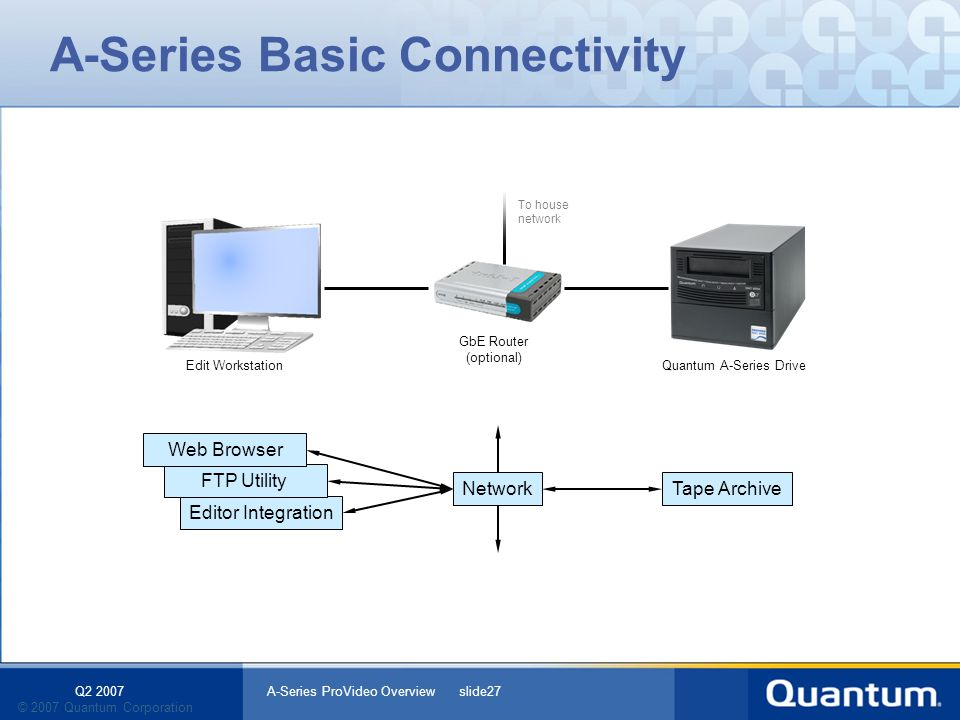 Q2 2007 A-Series ProVideo Overview slide27 © 2007 Quantum Corporation Editor Integration FTP Utility Tape ArchiveNetwork Web Browser A-Series Basic Co