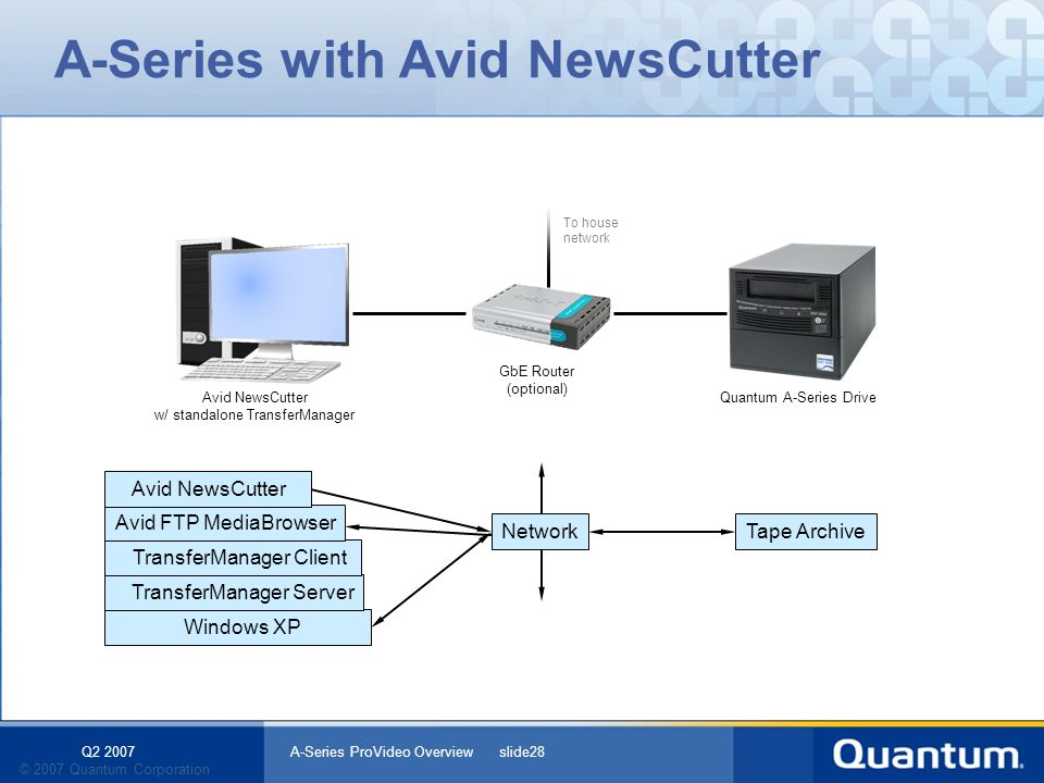 Q2 2007 A-Series ProVideo Overview slide28 © 2007 Quantum Corporation Windows XP TransferManager Server TransferManager Client A-Series with Avid News