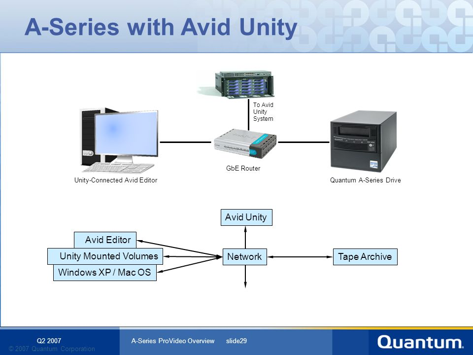 Q2 2007 A-Series ProVideo Overview slide29 © 2007 Quantum Corporation Windows XP / Mac OS Unity Mounted Volumes A-Series with Avid Unity Tape ArchiveN