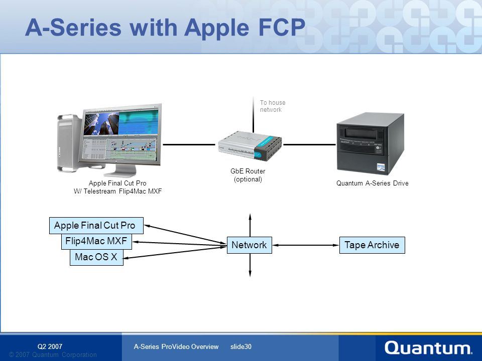 Q2 2007 A-Series ProVideo Overview slide30 © 2007 Quantum Corporation Mac OS X A-Series with Apple FCP Flip4Mac MXF Tape ArchiveNetwork Apple Final Cut Pro W/ Telestream Flip4Mac MXF GbE Router (optional) To house network Quantum A-Series Drive
