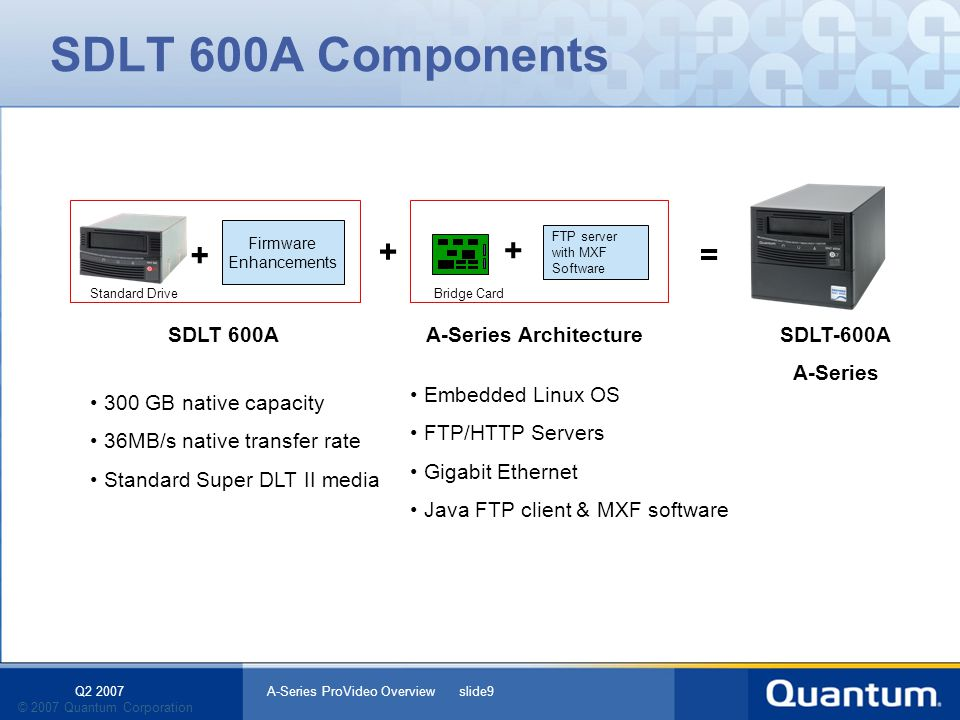 Q2 2007 A-Series ProVideo Overview slide9 © 2007 Quantum Corporation SDLT 600A Components + + Firmware Enhancements + = SDLT 600ASDLT-600A A-Series Embedded Linux OS FTP/HTTP Servers Gigabit Ethernet Java FTP client & MXF software A-Series Architecture 300 GB native capacity 36MB/s native transfer rate Standard Super DLT II media FTP server with MXF Software Bridge CardStandard Drive