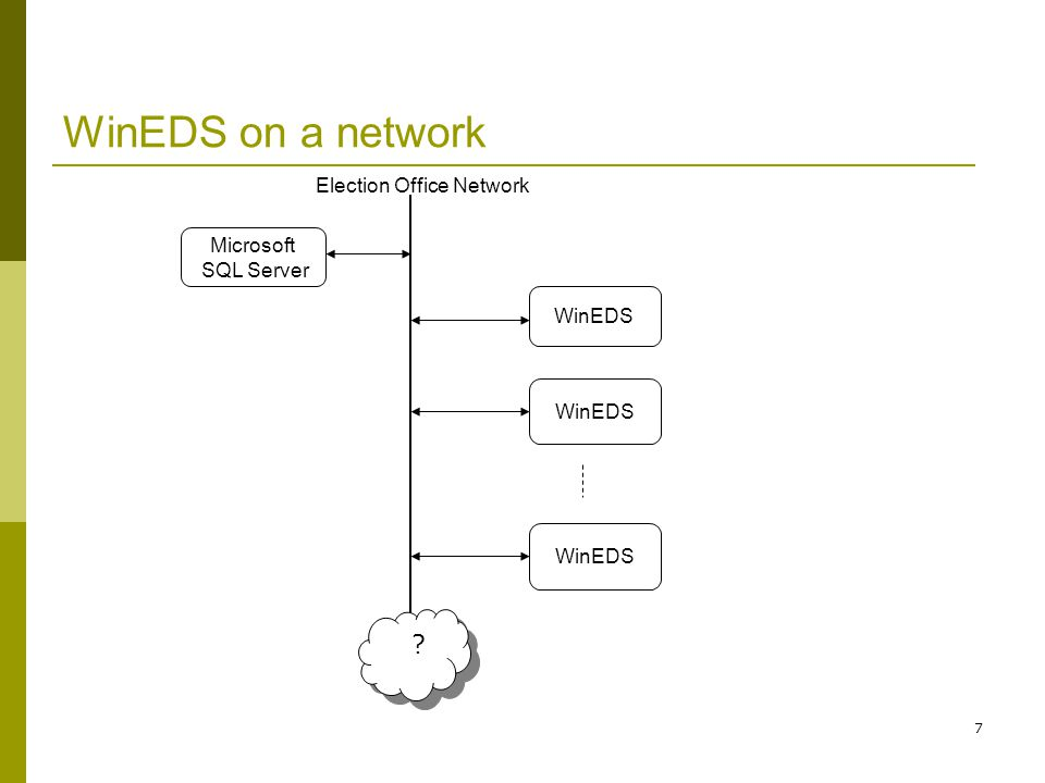7 WinEDS on a network Microsoft SQL Server WinEDS ? ? Election Office Network