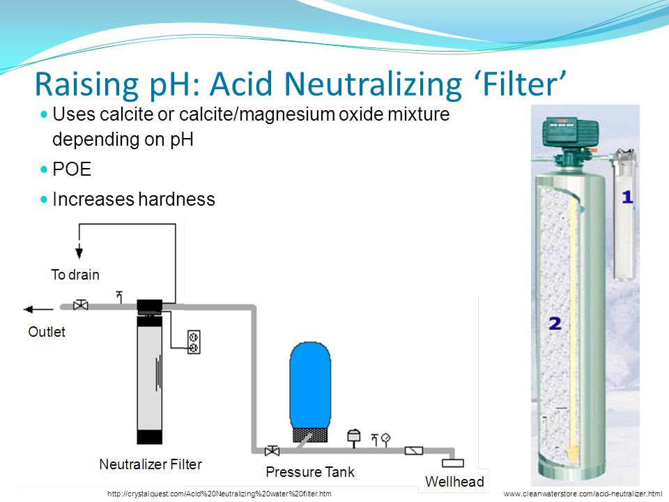 Raising pH: Acid Neutralizing Filter Uses calcite or calcite/magnesium oxide mixture depending on pH POE Increases hardness http://crystalquest.com/Acid%20Neutralizing%20water%20filter.htmwww.cleanwaterstore.com/acid-neutralizer.html