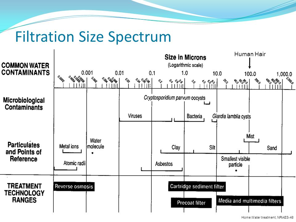 Filtration Size Spectrum Home Water treatment, NRAES-48 Human Hair