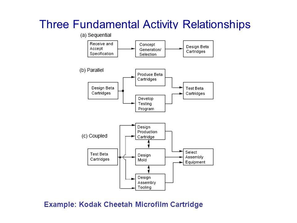 Three Fundamental Activity Relationships Example: Kodak Cheetah Microfilm Cartridge