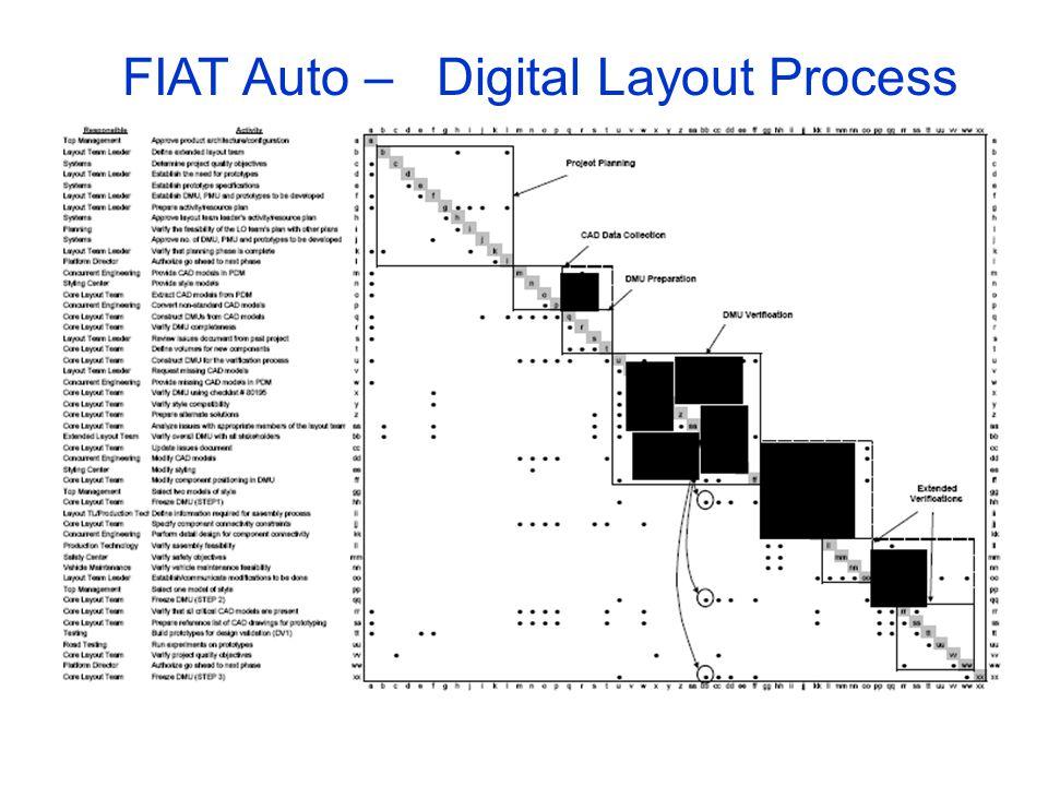 FIAT Auto –Digital Layout Process