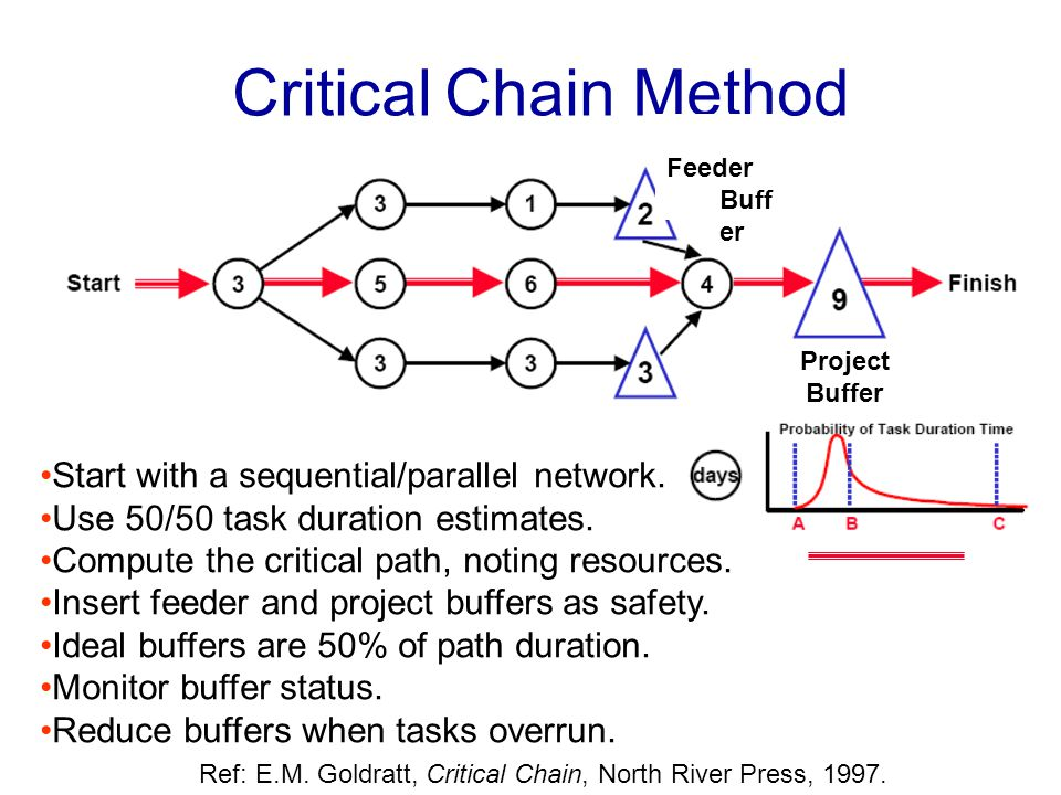 CriticalChain Method Feeder Buff er Project Buffer Start with a sequential/parallel network.
