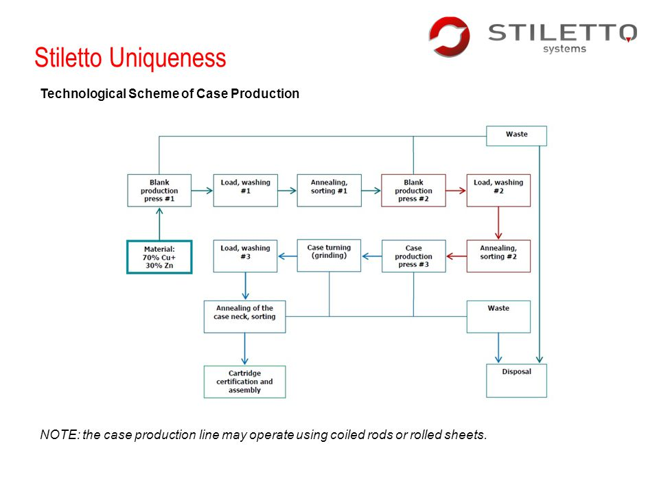 Stiletto Uniqueness Technological Scheme of Case Production NOTE: the case production line may operate using coiled rods or rolled sheets.