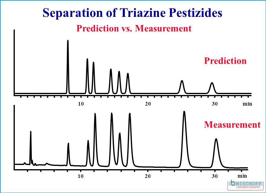 Separation of Triazine Pestizides 102030 min 102030min Prediction vs.