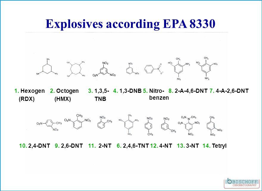 2. Octogen (HMX) 1. Hexogen (RDX) 3. 1,3,5- TNB 4.