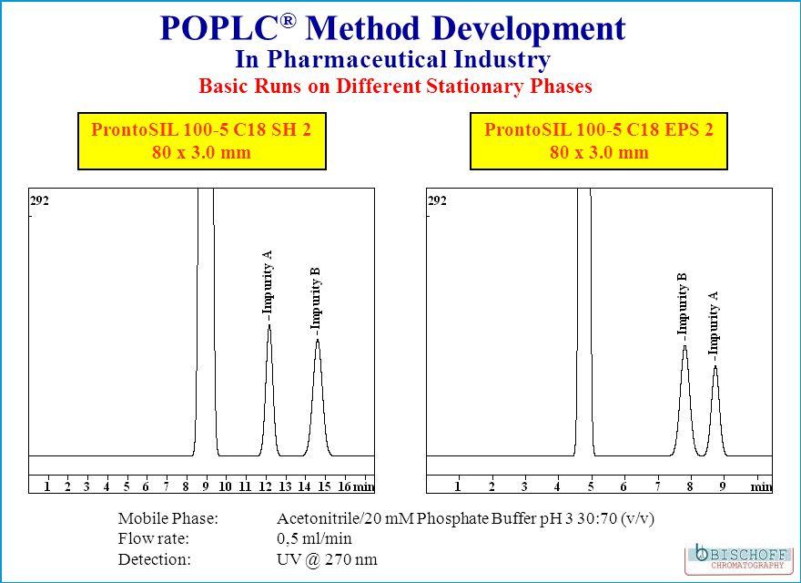 ProntoSIL 100-5 C18 SH 2 80 x 3.0 mm ProntoSIL 100-5 C18 EPS 2 80 x 3.0 mm Mobile Phase: Acetonitrile/20 mM Phosphate Buffer pH 3 30:70 (v/v) Flow rate: 0,5 ml/min Detection: UV @ 270 nm Basic Runs on Different Stationary Phases POPLC ® Method Development In Pharmaceutical Industry
