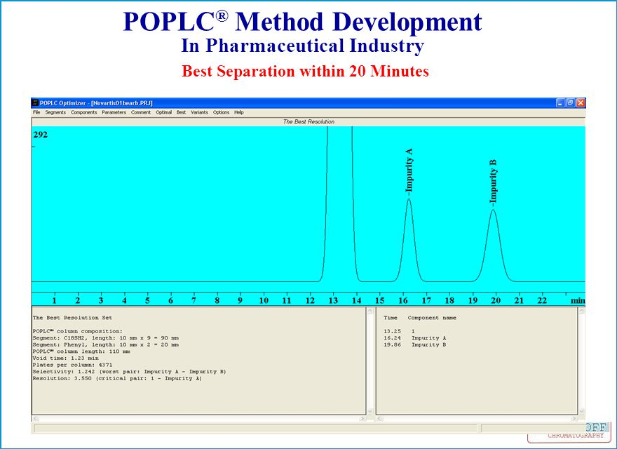 Best Separation within 20 Minutes POPLC ® Method Development In Pharmaceutical Industry