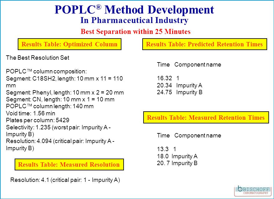 Best Separation within 25 Minutes POPLC ® Method Development In Pharmaceutical Industry Results Table: Optimized ColumnResults Table: Predicted Retent