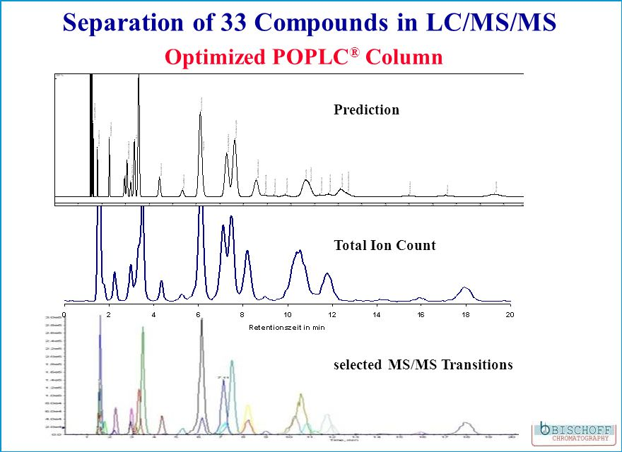 Prediction Total Ion Count selected MS/MS Transitions Separation of 33 Compounds in LC/MS/MS Optimized POPLC ® Column