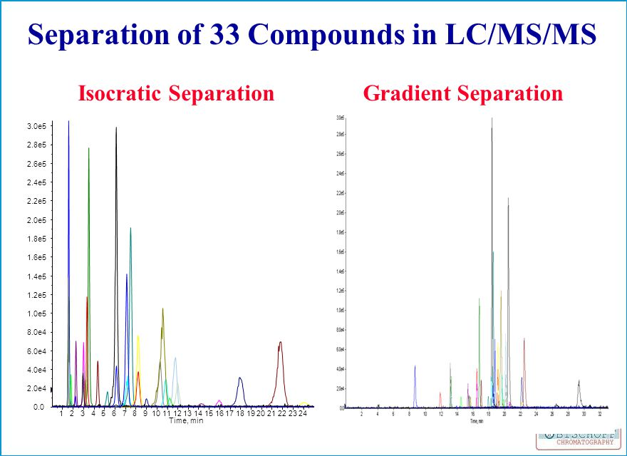 Isocratic SeparationGradient Separation Separation of 33 Compounds in LC/MS/MS