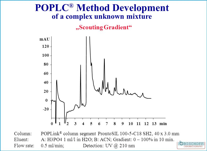 012345678910111213min -20 0 20 40 60 80 100 120 mAU Scouting Gradient POPLC ® Method Development of a complex unknown mixture Column: POPLink ® column segment ProntoSIL 100-5-C18 SH2, 40 x 3.0 mm Eluent: A: H3PO4 1 ml/l in H2O; B: ACN; Gradient: 0 – 100% in 10 min.