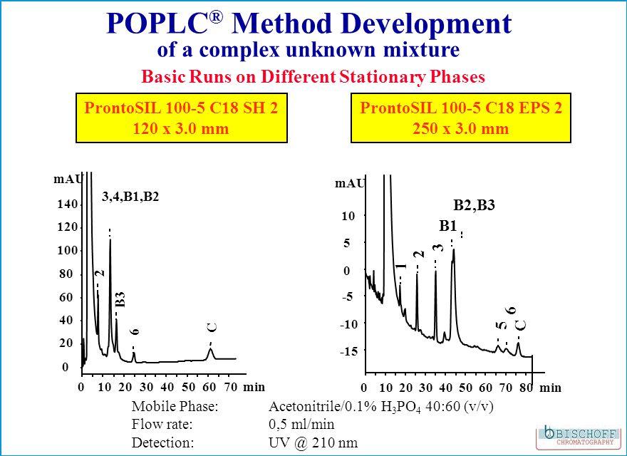 ProntoSIL 100-5 C18 SH 2 120 x 3.0 mm 010203040506070min 0 20 40 60 80 100 120 140 mAU 2 3,4,B1,B2 B3 6 C ProntoSIL 100-5 C18 EPS 2 250 x 3.0 mm 01020304050607080min -15 -10 -5 0 5 10 mAU 1 2 3 B1 5 6 C B2,B3 Basic Runs on Different Stationary Phases POPLC ® Method Development of a complex unknown mixture Mobile Phase: Acetonitrile/0.1% H 3 PO 4 40:60 (v/v) Flow rate: 0,5 ml/min Detection: UV @ 210 nm