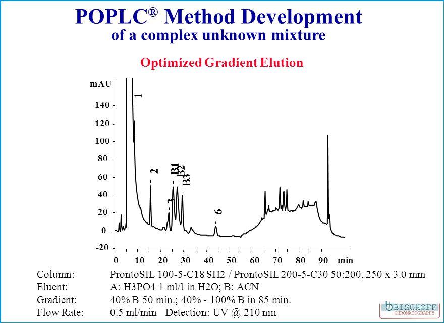 0102030405060708090min -20 0 20 40 60 80 100 120 140 mAU 1 2 3 B1 B2 B3 6 Optimized Gradient Elution POPLC ® Method Development of a complex unknown mixture Column: ProntoSIL 100-5-C18 SH2 / ProntoSIL 200-5-C30 50:200, 250 x 3.0 mm Eluent: A: H3PO4 1 ml/l in H2O; B: ACN Gradient: 40% B 50 min.; 40% - 100% B in 85 min.