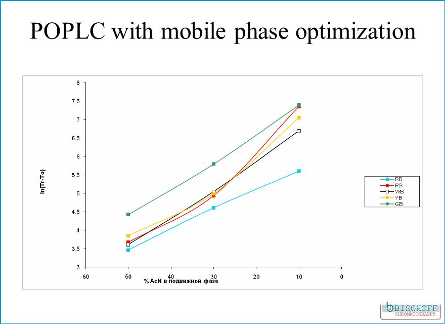 POPLC with mobile phase optimization