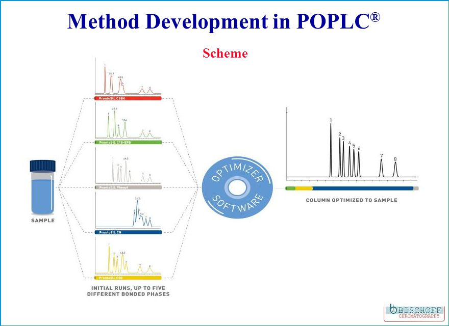 01020304050min 0 20 40 60 80 100 120 140 mAU 1 2 3 B1 B2 B3 5 6 Optimized isocratic separation POPLC ® Method Development of a complex unknown mixture Column: 50 mm ProntoSIL 100-5-C18 SH 2 and 200 mm ProntoSIL 200-5- C30 Eluent:A: H3PO4 1 ml/l in H2O; B: ACN; 40/60 (v/v) Flow rate: 0.5 ml/min Detection: UV @ 210 nm
