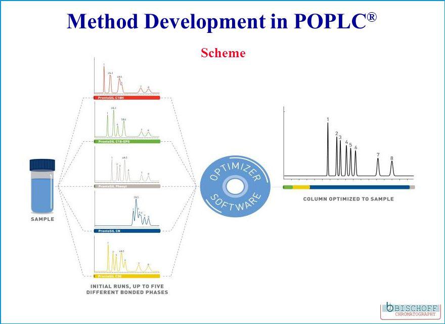 Scheme Method Development in POPLC ®