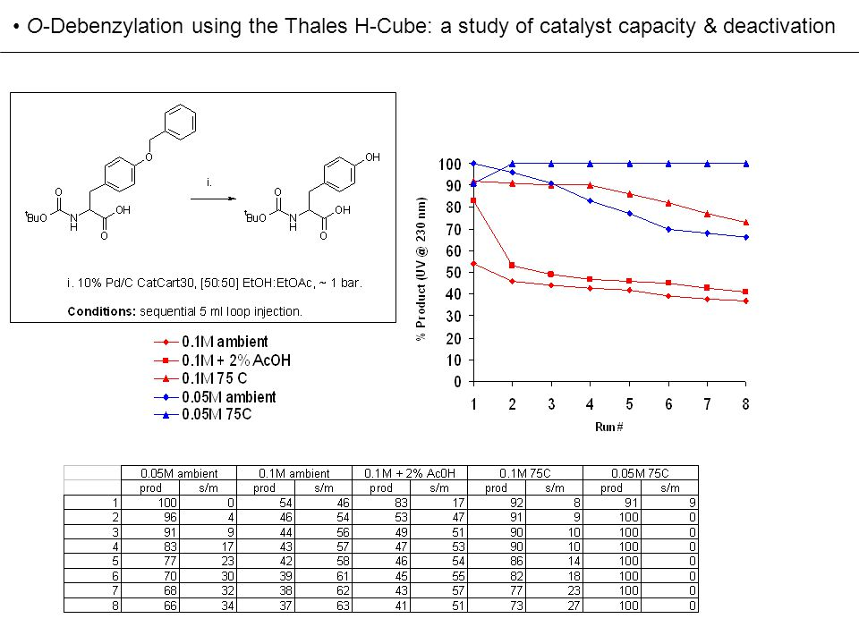 O-Debenzylation using the Thales H-Cube: a study of catalyst capacity & deactivation