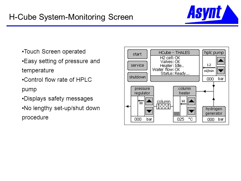 H-Cube System-Monitoring Screen Touch Screen operated Easy setting of pressure and temperature Control flow rate of HPLC pump Displays safety messages