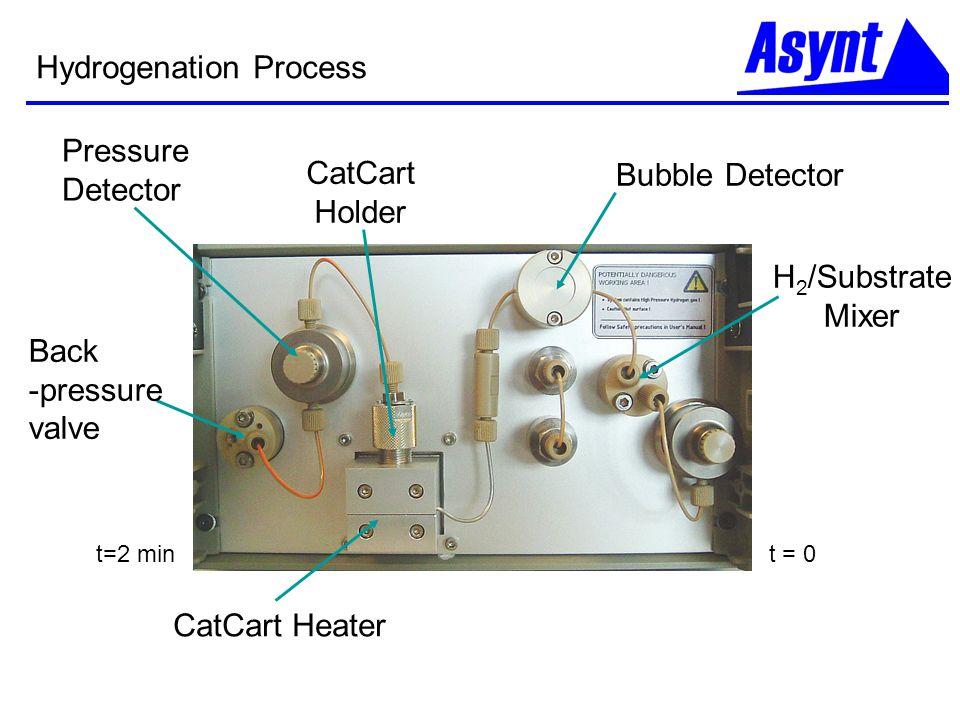 H 2 /Substrate Mixer CatCart Heater Bubble Detector CatCart Holder Pressure Detector Back -pressure valve Hydrogenation Process t = 0t=2 min