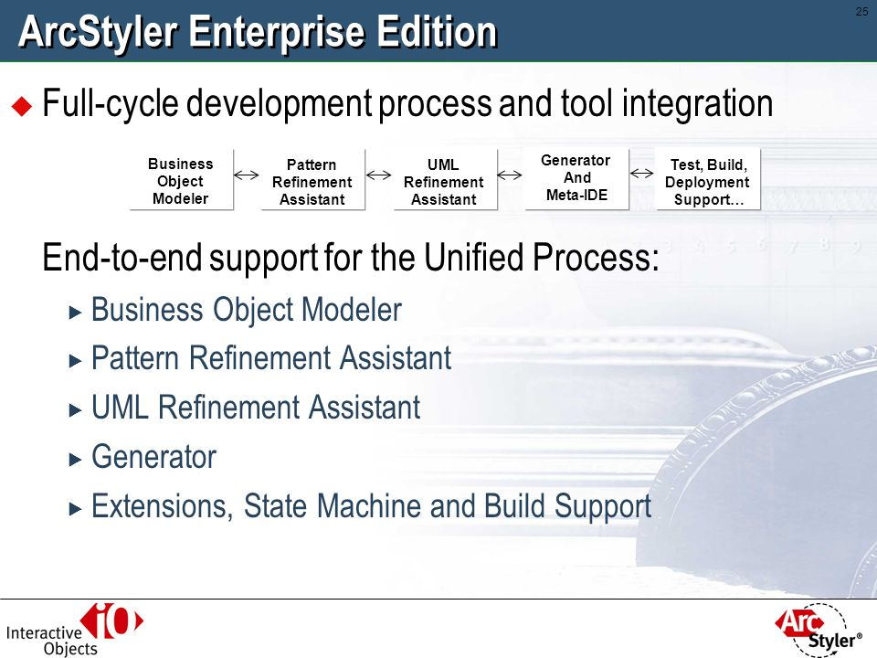 24 Managing Corporate Architectural Style ArcStyler Core Modules Rational Rose Java IDE MDA Cartridges The Unified Process Business Object Modeler Pattern Refinement Assistant UML Refinement Assistant Build, Deploy & Test Support BEA WebLogic IBM WAS NT, z/OS J2EE/EJB,.NET Borland BES IONA iPAS IDS ARIS Generator Engine with Meta IDE Open UML/XML (XMI) Repository Optional integrated Tools Std.