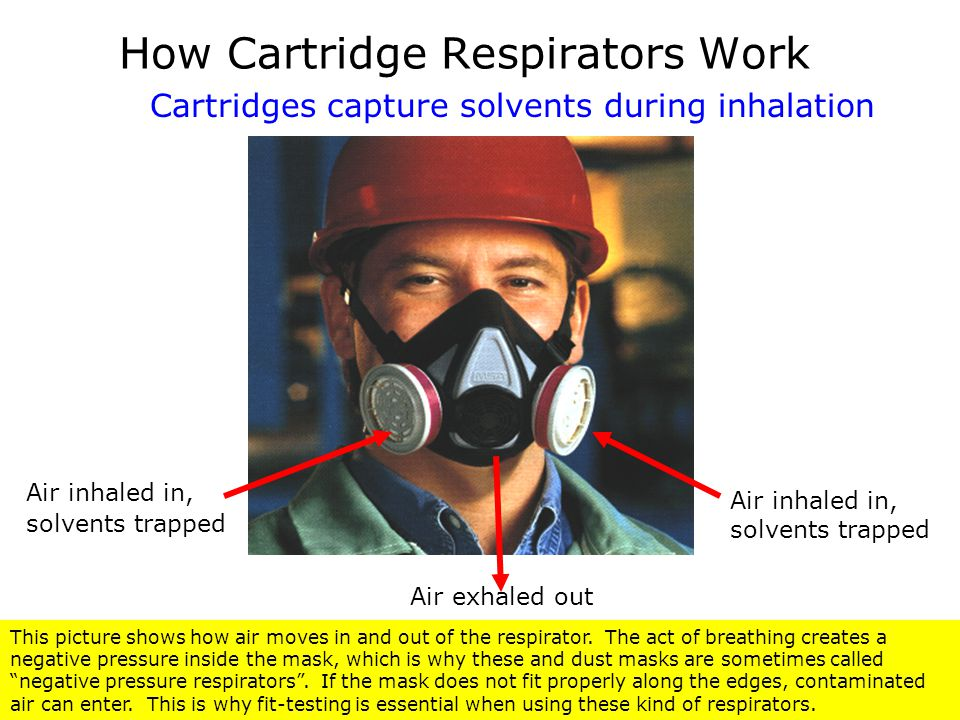Air inhaled in, solvents trapped Air exhaled out How Cartridge Respirators Work Cartridges capture solvents during inhalation This picture shows how a