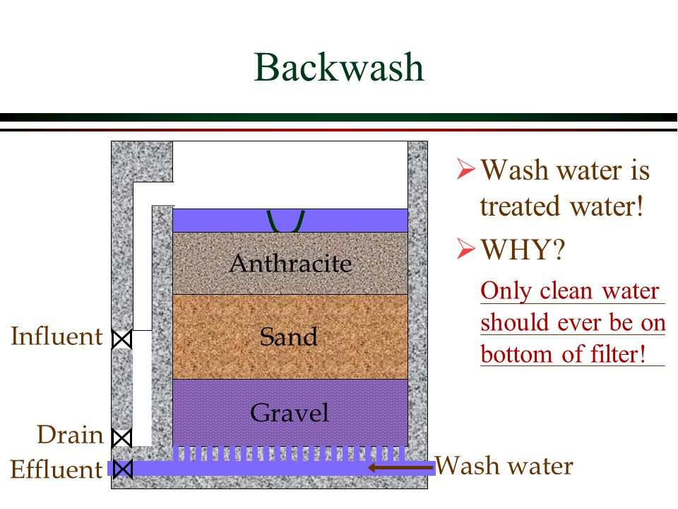 Sand Gravel Influent Drain Effluent Wash water Anthracite Backwash Wash water is treated water! WHY? Only clean water should ever be on bottom of filt