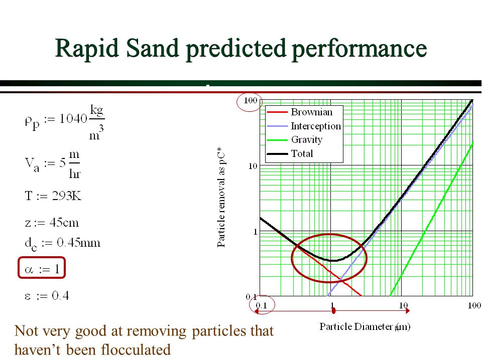 Rapid Sand predicted performance Not very good at removing particles that havent been flocculated