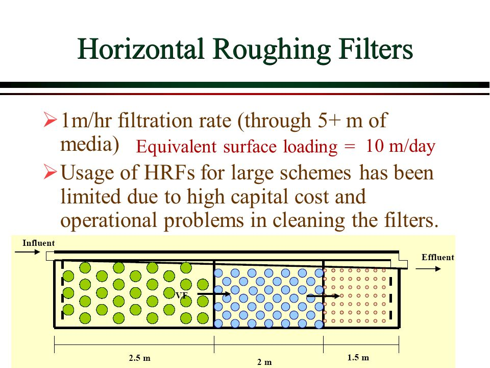 Horizontal Roughing Filters 1m/hr filtration rate (through 5+ m of media) Usage of HRFs for large schemes has been limited due to high capital cost an