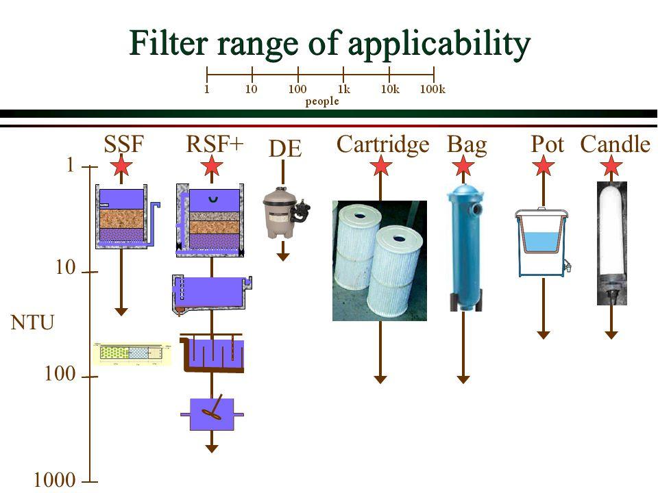 Filter range of applicability 1000 NTU 1 10 100 SSFCartridgeBagRSF+PotCandle DE