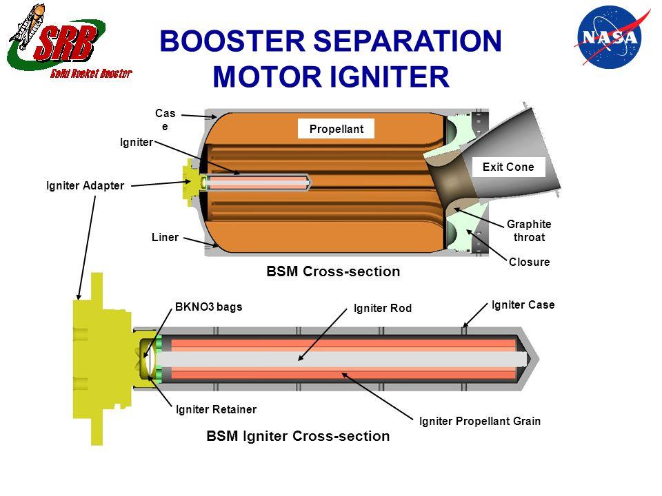 Igniter Case Igniter Propellant Grain Igniter Adapter Igniter Retainer Igniter Rod BKNO3 bags BSM Cross-section BSM Igniter Cross-section Propellant L