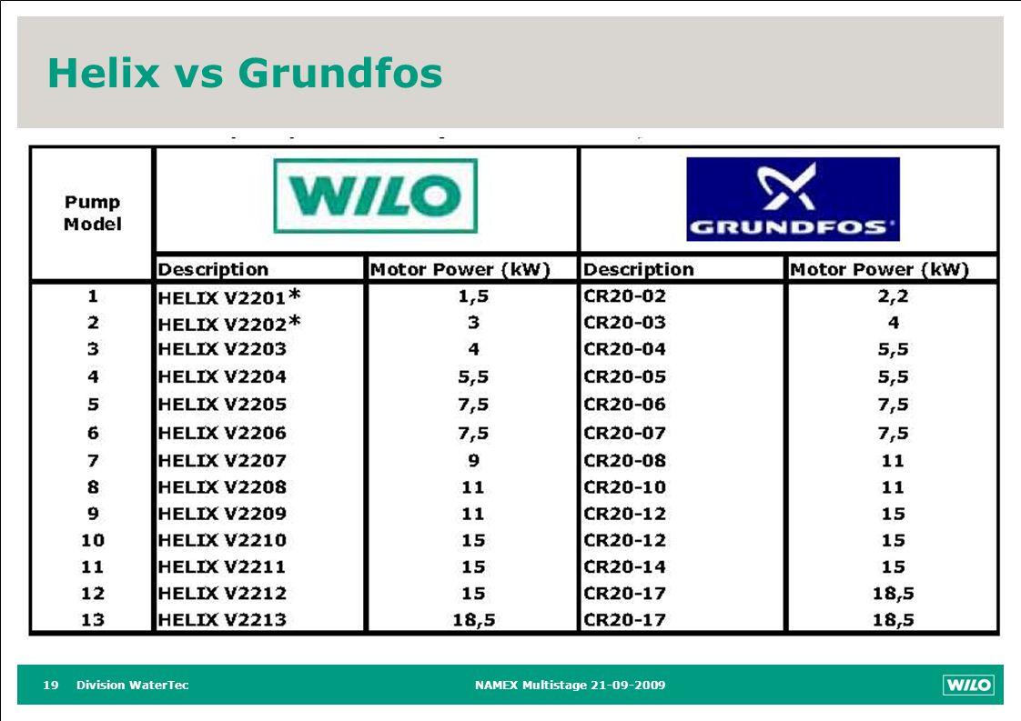 Division WaterTecNAMEX Multistage 21-09-200919 Helix vs Grundfos