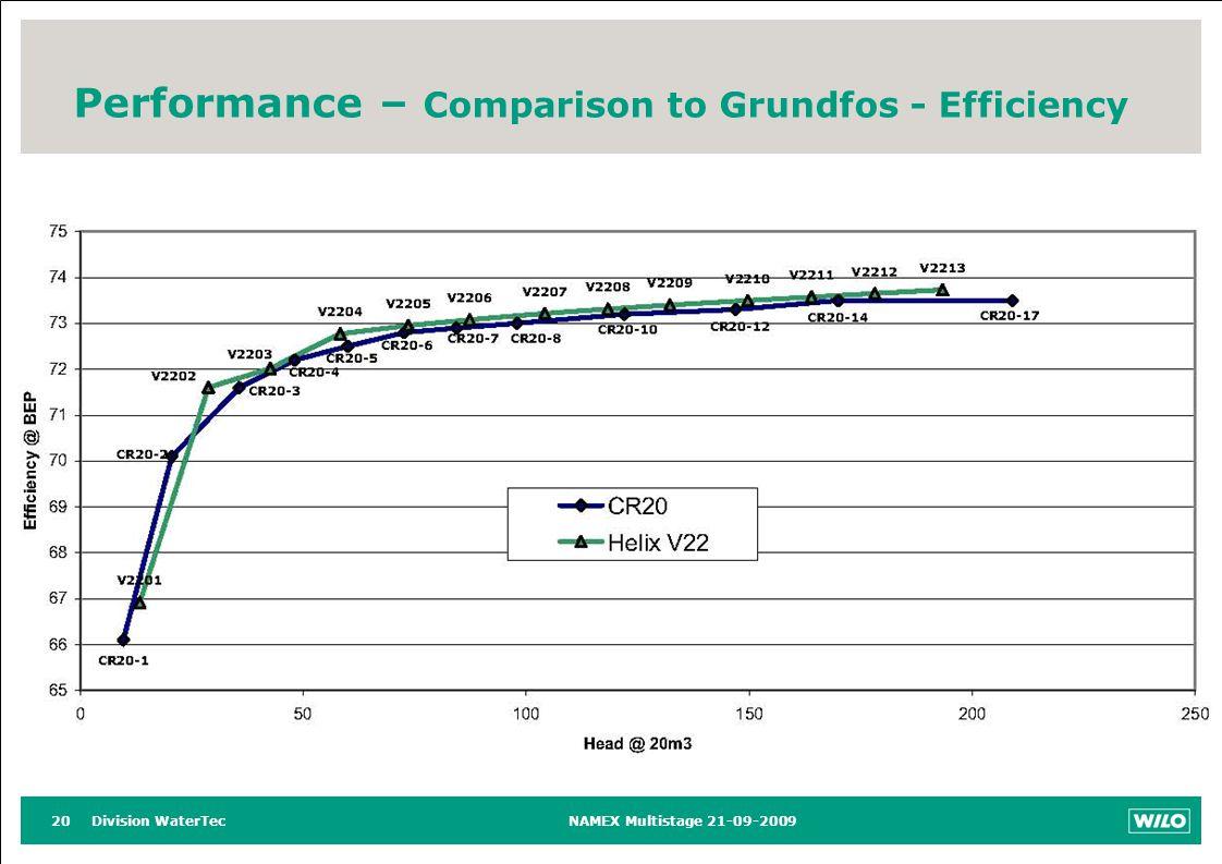 Division WaterTecNAMEX Multistage 21-09-200920 Performance – Comparison to Grundfos - Efficiency