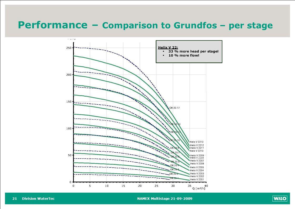 Division WaterTecNAMEX Multistage 21-09-200921 Performance – Comparison to Grundfos – per stage
