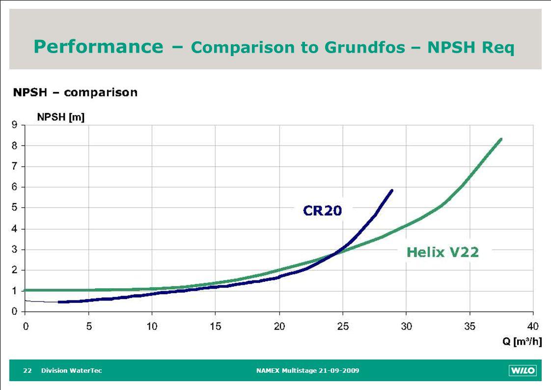 Division WaterTecNAMEX Multistage 21-09-200922 Performance – Comparison to Grundfos – NPSH Req