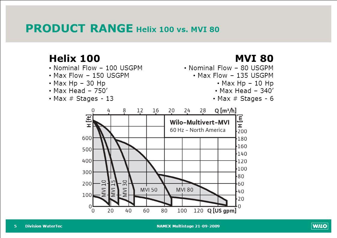Division WaterTecNAMEX Multistage 21-09-20095 PRODUCT RANGE Helix 100 vs.