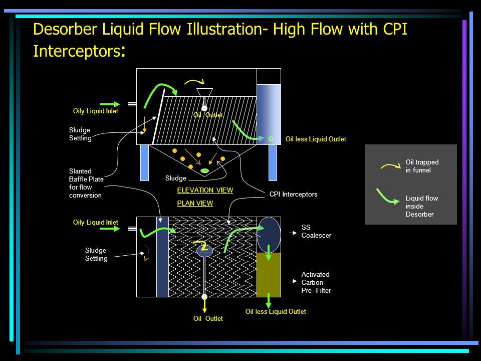 Desorber Liquid Flow Illustration- High Flow with CPI Interceptors : ELEVATION VIEW PLAN VIEW Oily Liquid Inlet Oil less Liquid Outlet Oil Outlet Acti