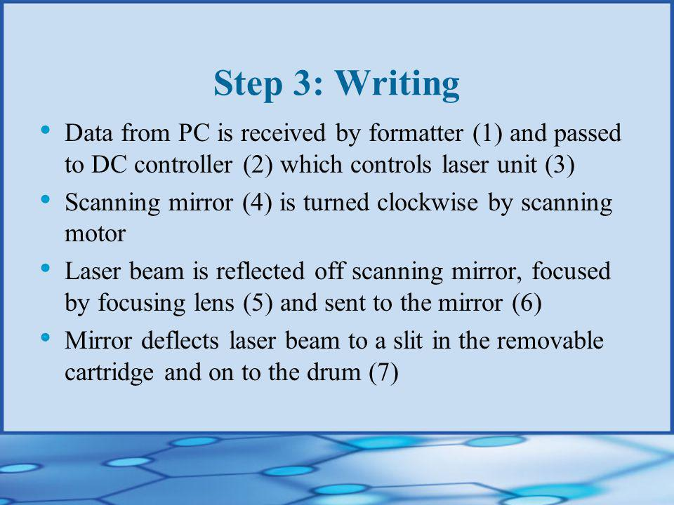 Step 3: Writing Data from PC is received by formatter (1) and passed to DC controller (2) which controls laser unit (3) Scanning mirror (4) is turned clockwise by scanning motor Laser beam is reflected off scanning mirror, focused by focusing lens (5) and sent to the mirror (6) Mirror deflects laser beam to a slit in the removable cartridge and on to the drum (7)