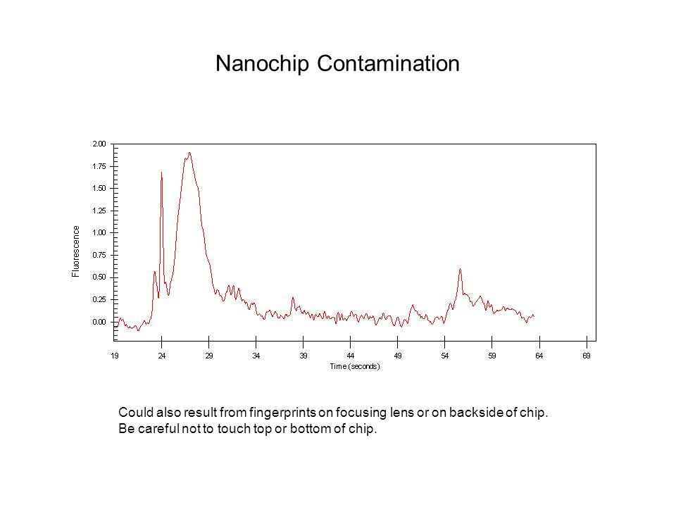 Nanochip Contamination Could also result from fingerprints on focusing lens or on backside of chip. Be careful not to touch top or bottom of chip.