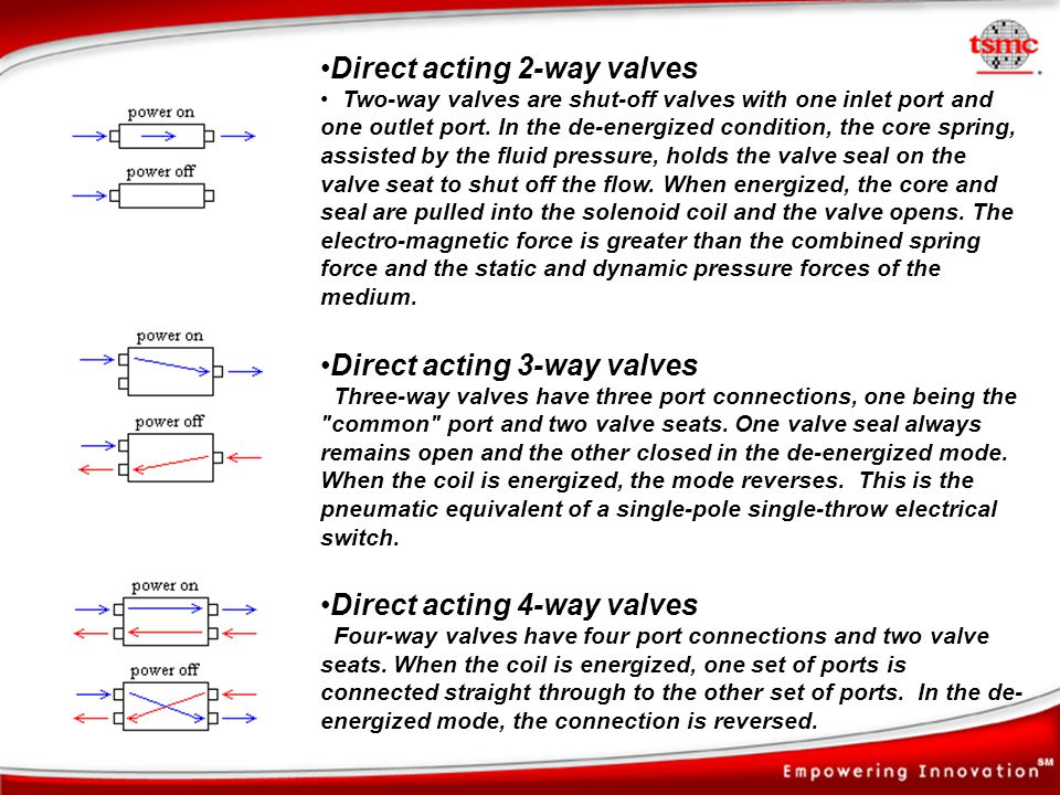 Direct acting 2-way valves Two-way valves are shut-off valves with one inlet port and one outlet port. In the de-energized condition, the core spring,