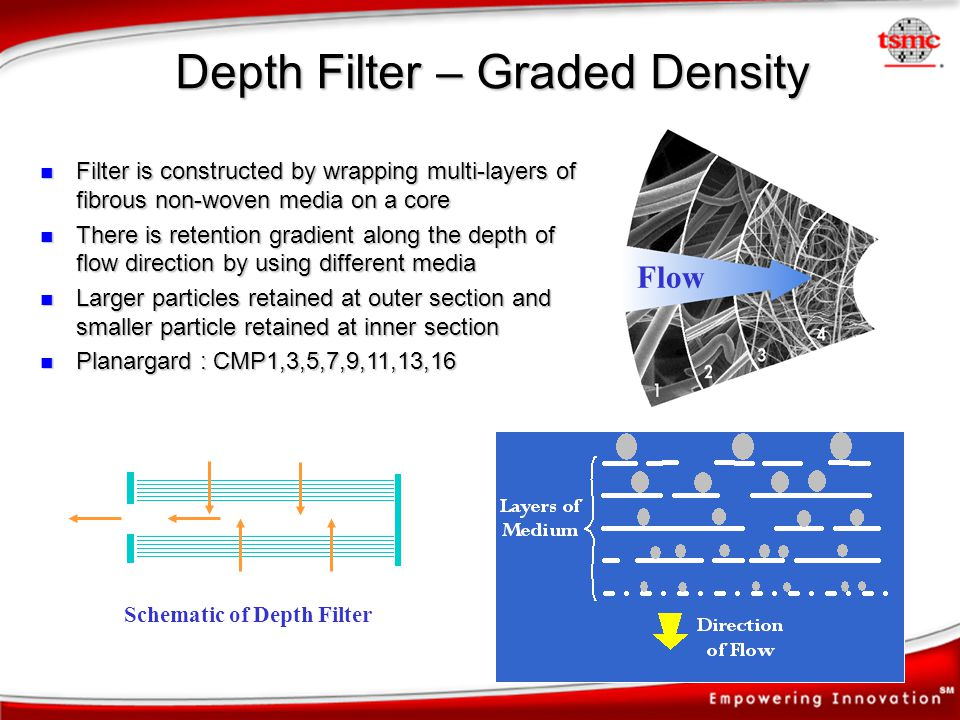Depth Filter – Graded Density Filter is constructed by wrapping multi-layers of fibrous non-woven media on a core Filter is constructed by wrapping mu