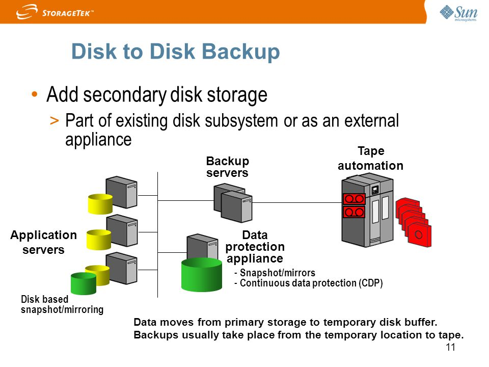 11 Disk to Disk Backup Add secondary disk storage > Part of existing disk subsystem or as an external appliance Application servers Tape automation Ba