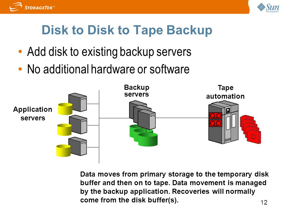 12 Disk to Disk to Tape Backup Application servers Tape automation Backup servers Data moves from primary storage to the temporary disk buffer and the