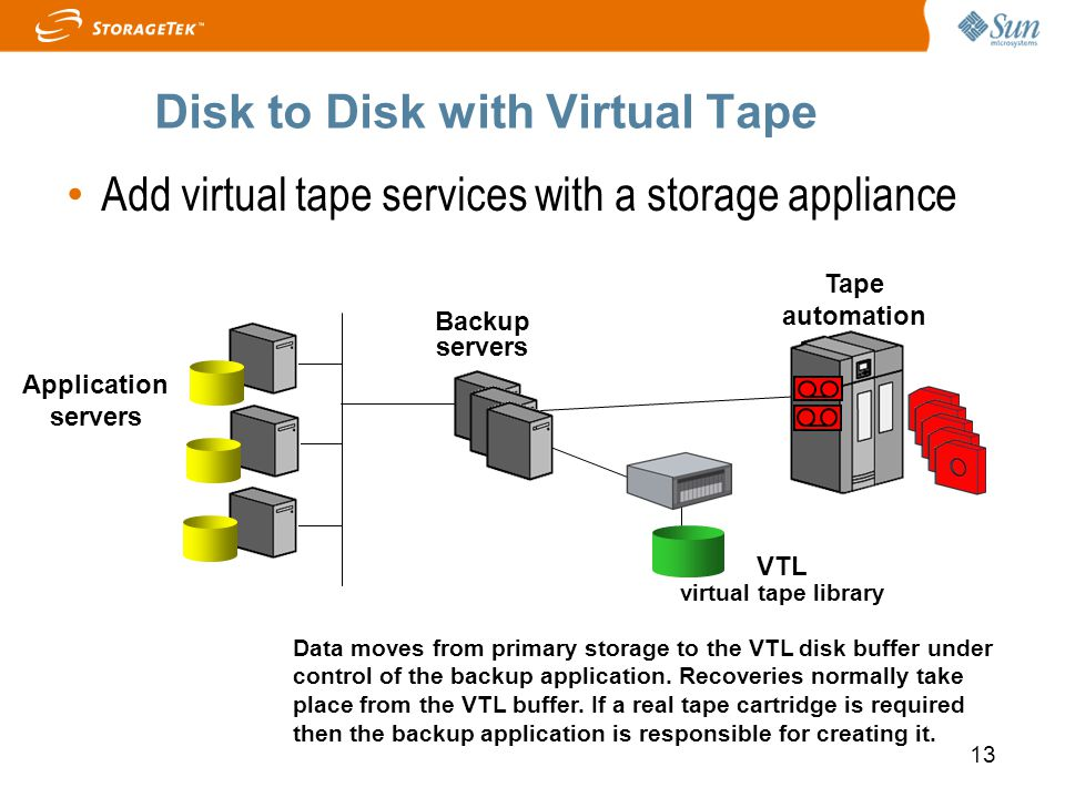 13 Disk to Disk with Virtual Tape Application servers Tape automation Backup servers Data moves from primary storage to the VTL disk buffer under cont