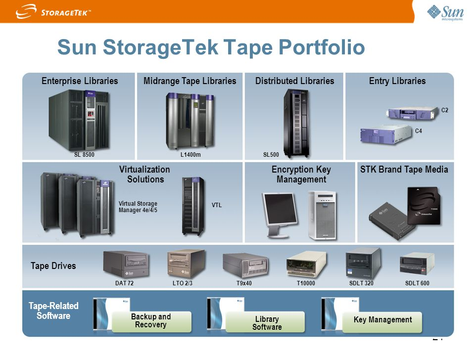 21 Sun StorageTek Tape Portfolio Tape Drives Tape-Related Software Backup and Recovery Library Software Key Management Enterprise LibrariesMidrange Ta